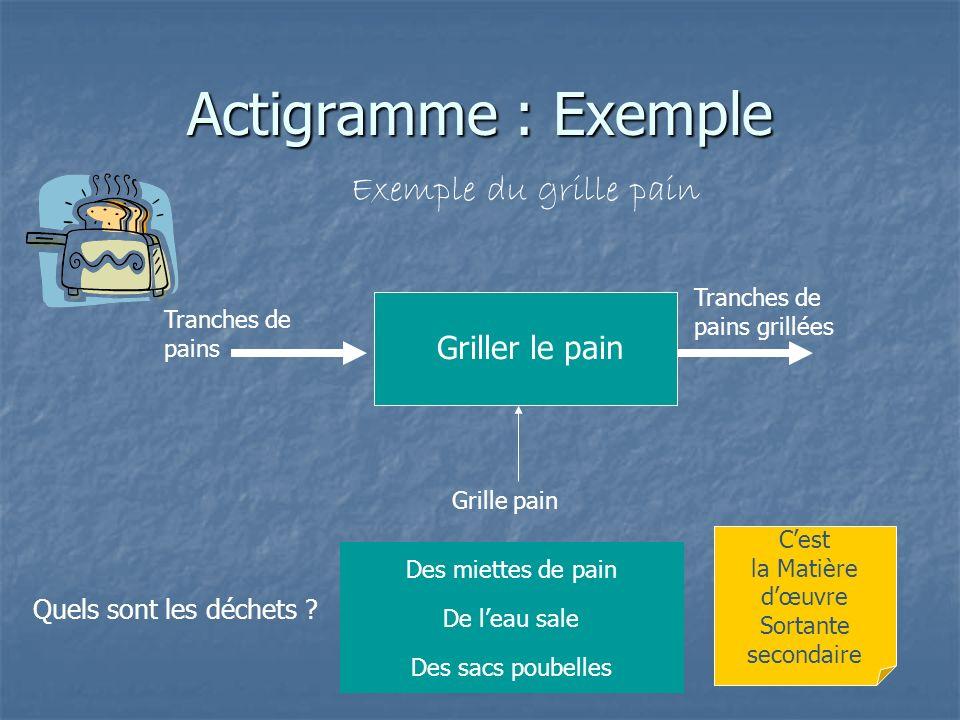 Actigramme : Exemple Exemple du grille pain Grille pain Quels sont les déchets ? Des miettes de pain Des sacs poubelles De leau sale Tranches de pains