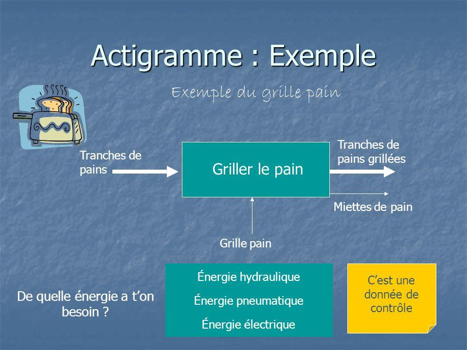 Actigramme : Exemple Exemple du grille pain Grille pain De quelle énergie a ton besoin ? Énergie hydraulique Énergie électrique Énergie pneumatique Tr