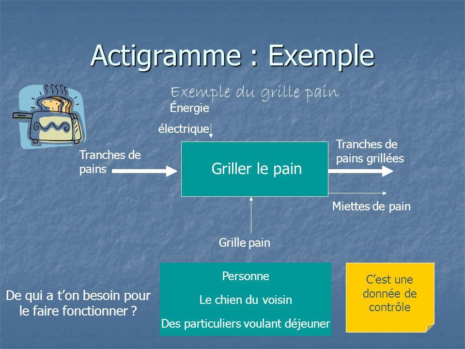 Actigramme : Exemple Exemple du grille pain Grille pain De qui a ton besoin pour le faire fonctionner ? Personne Des particuliers voulant déjeuner Le