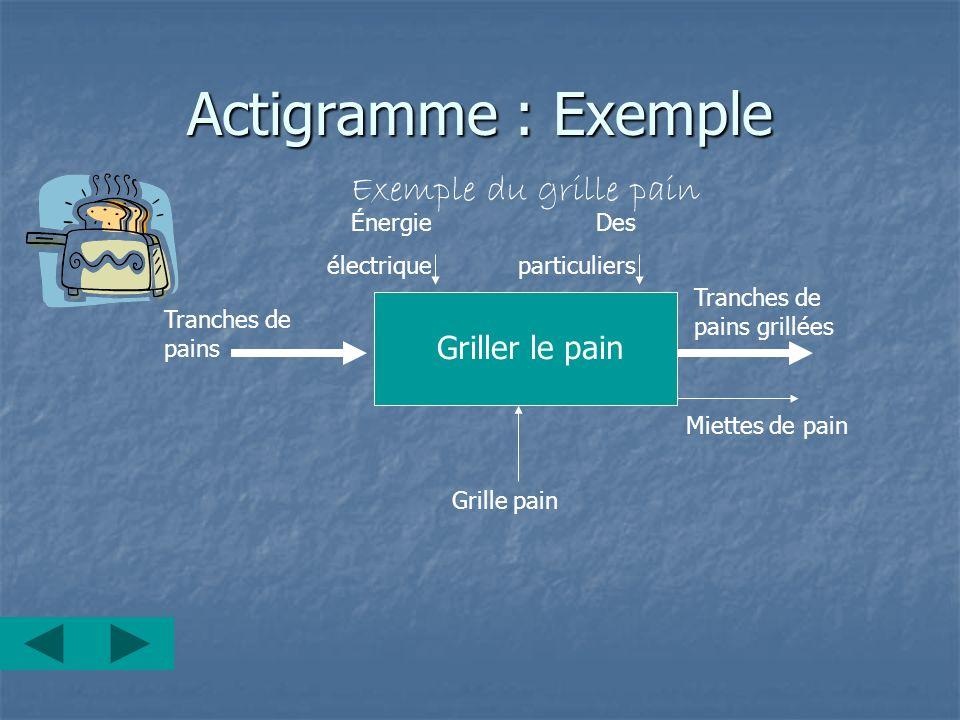 Actigramme : Exemple Exemple du grille pain Grille pain Tranches de pains Griller le pain Tranches de pains grillées Miettes de pain Énergie électriqu