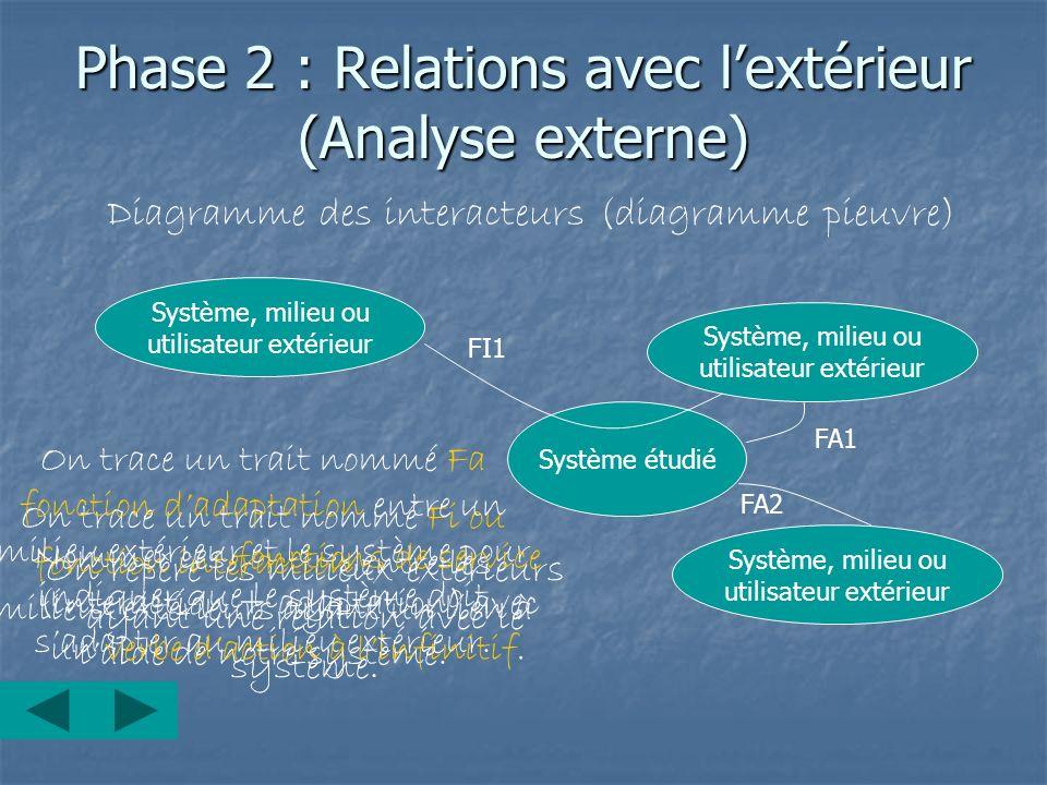 Phase 2 : Relations avec lextérieur (Analyse externe) Diagramme des interacteurs (diagramme pieuvre) Système étudié Système, milieu ou utilisateur ext