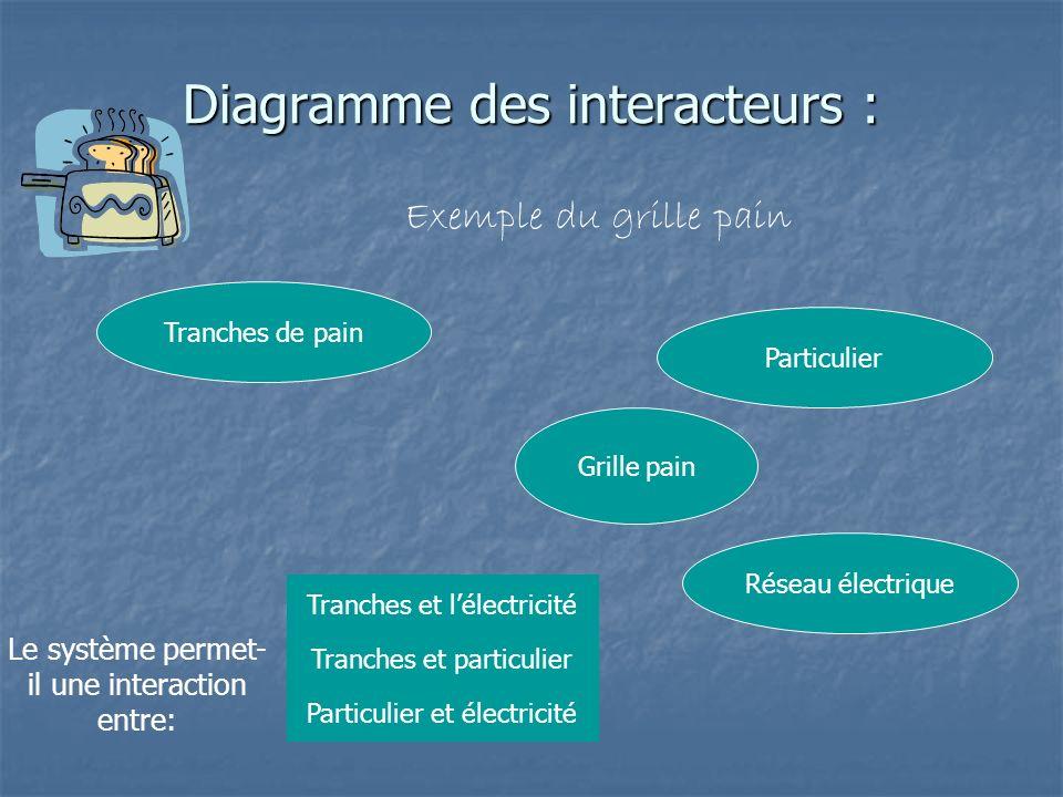 Diagramme des interacteurs : Exemple du grille pain Grille pain Tranches de pain Particulier Réseau électrique Le système permet- il une interaction e