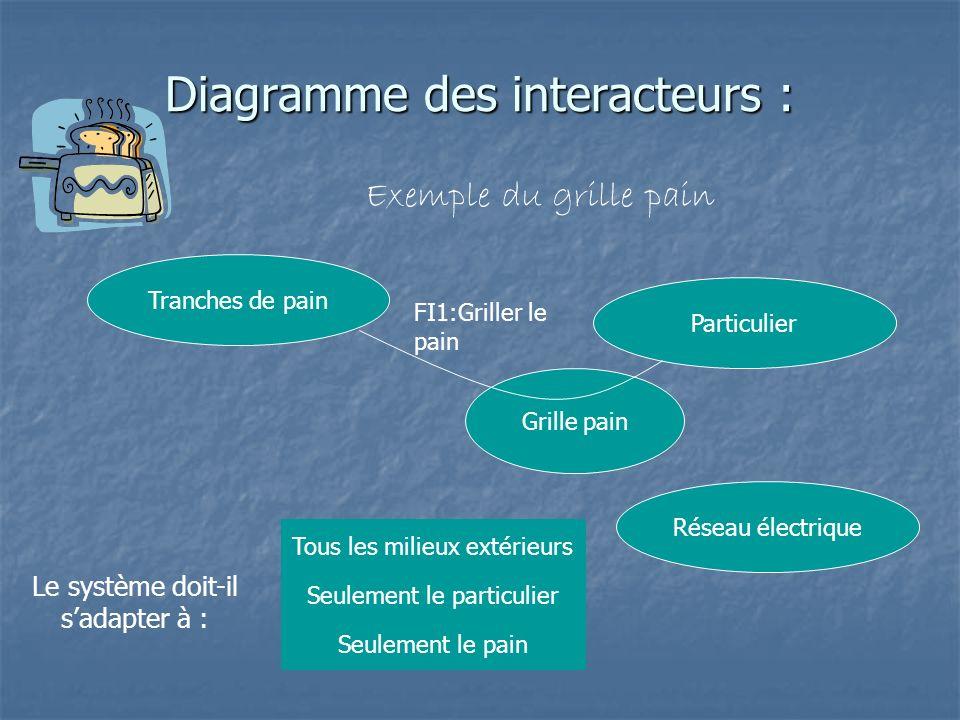 Diagramme des interacteurs : Exemple du grille pain Grille pain Tranches de pain Particulier Réseau électrique Le système doit-il sadapter à : Tous le