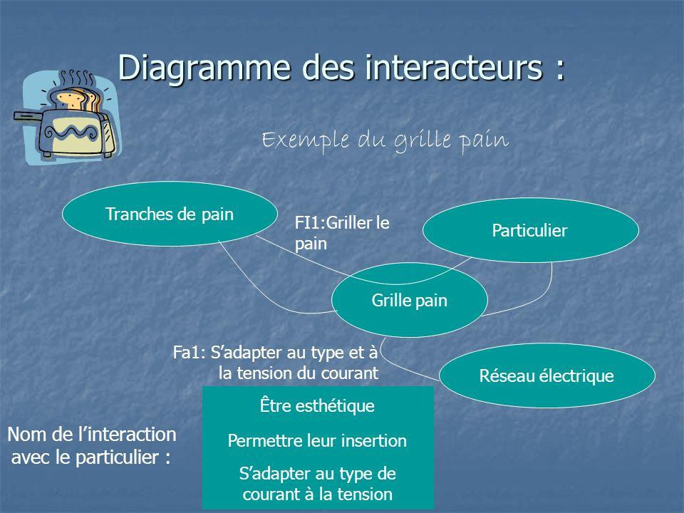 Diagramme des interacteurs : Exemple du grille pain Grille pain Tranches de pain Particulier Réseau électrique FI1:Griller le pain Nom de linteraction
