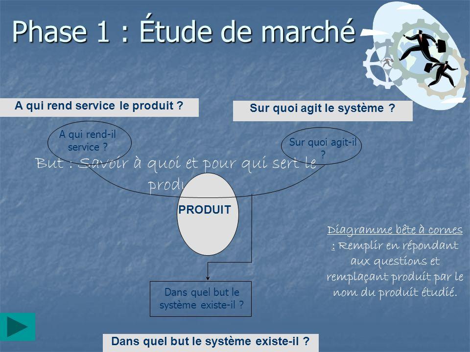 Phase 1 : Étude de marché But : Savoir à quoi et pour qui sert le produit A qui rend service le produit ? Sur quoi agit le système ? A qui rend-il ser