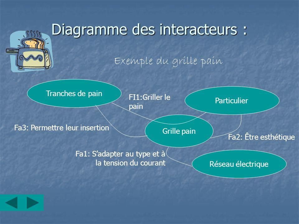 Diagramme des interacteurs : Exemple du grille pain Grille pain Tranches de pain Particulier Réseau électrique FI1:Griller le pain Fa1: Sadapter au ty