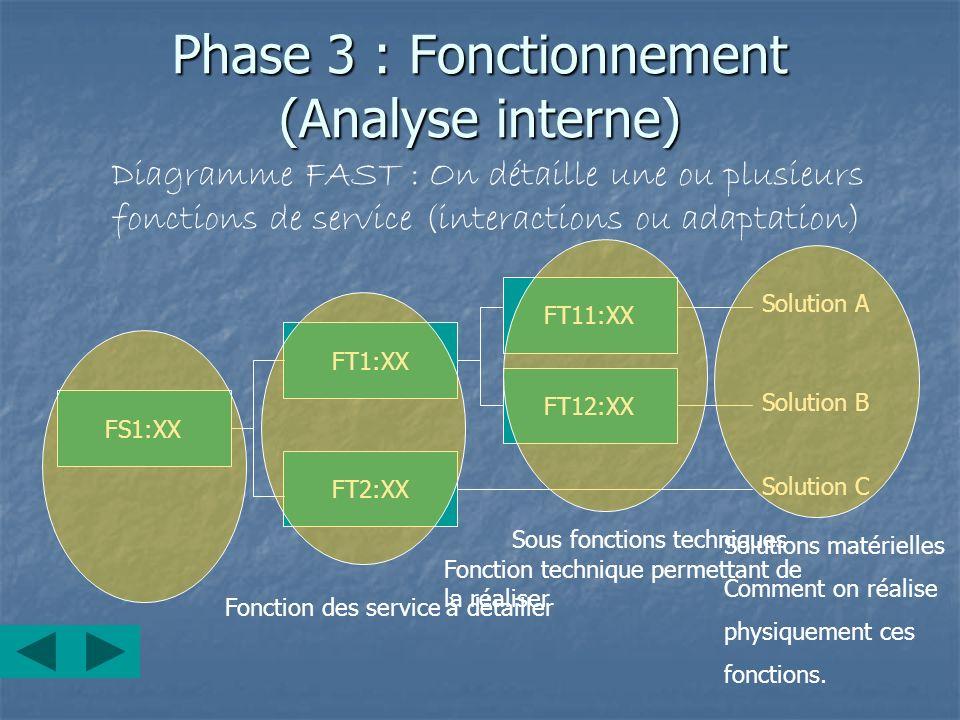 Phase 3 : Fonctionnement (Analyse interne) Diagramme FAST : On détaille une ou plusieurs fonctions de service (interactions ou adaptation) FS1:XX FT1: