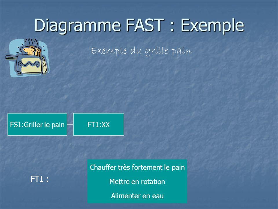 Diagramme FAST : Exemple Exemple du grille pain FS1:Griller le pain FT1:XX FT1 : Chauffer très fortement le pain Alimenter en eau Mettre en rotation