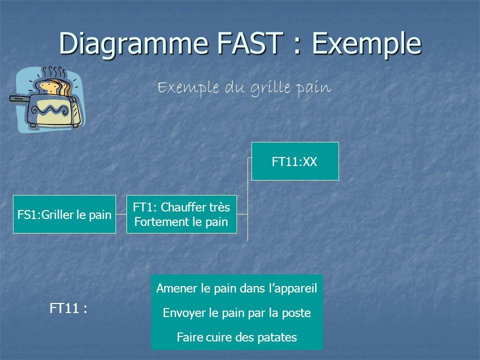 Diagramme FAST : Exemple Exemple du grille pain FS1:Griller le pain FT1: Chauffer très Fortement le pain FT11 : Amener le pain dans lappareil Faire cu
