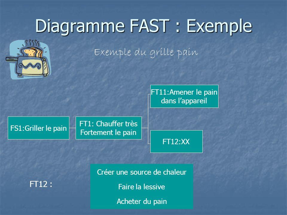 Diagramme FAST : Exemple Exemple du grille pain FS1:Griller le pain FT1: Chauffer très Fortement le pain FT12 : Créer une source de chaleur Acheter du