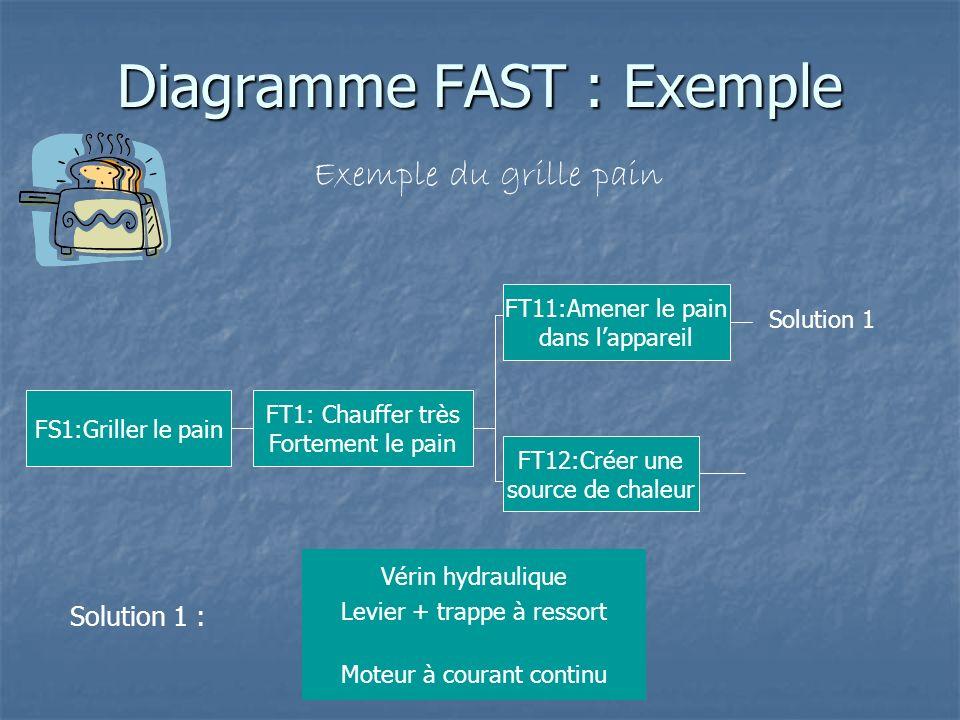 Diagramme FAST : Exemple Exemple du grille pain FS1:Griller le pain FT1: Chauffer très Fortement le pain Solution 1 : Vérin hydraulique Moteur à coura