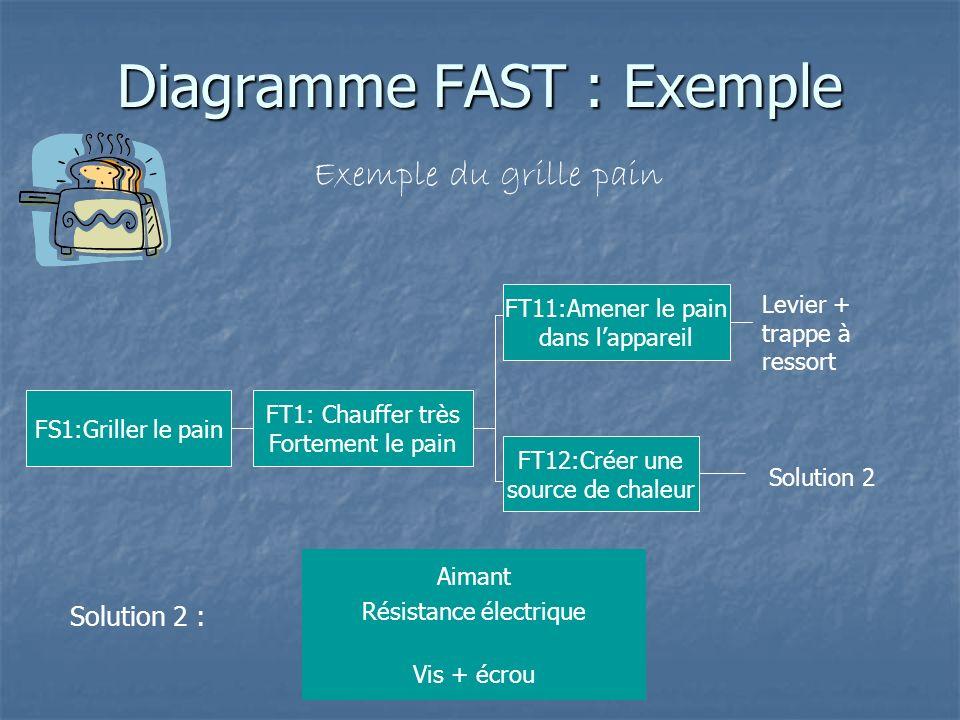 Diagramme FAST : Exemple Exemple du grille pain FS1:Griller le pain FT1: Chauffer très Fortement le pain Solution 2 : Aimant Vis + écrou Résistance él