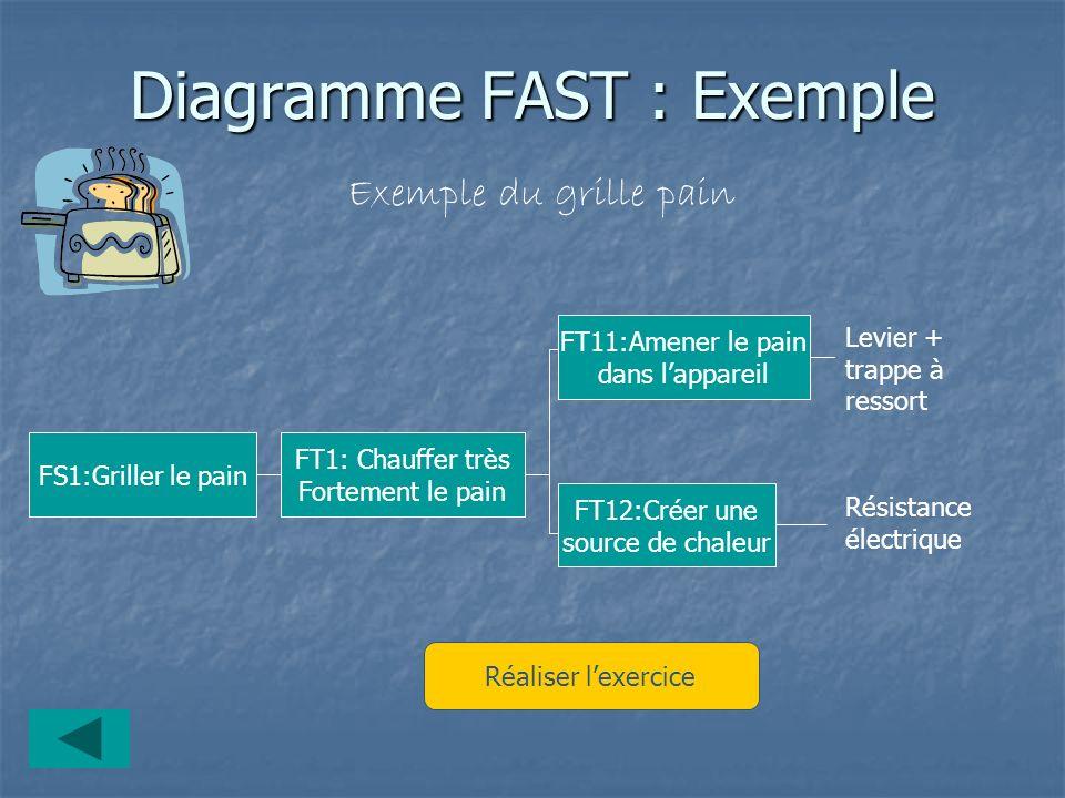 Diagramme FAST : Exemple Exemple du grille pain FS1:Griller le pain FT1: Chauffer très Fortement le pain FT11:Amener le pain dans lappareil FT12:Créer