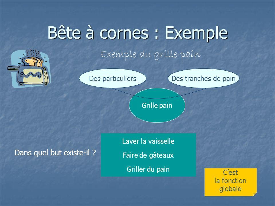 Diagramme des interacteurs : Exemple du grille pain Grille pain Tranches de pain Particulier Réseau électrique Le système permet- il une interaction entre: Tranches et lélectricité Particulier et électricité Tranches et particulier
