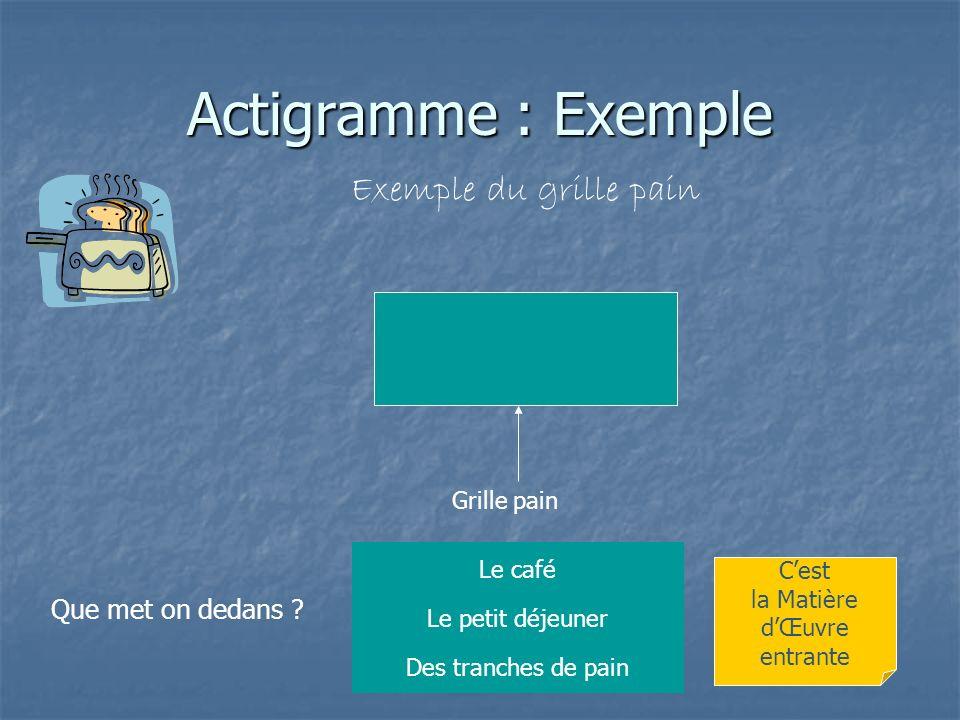 Actigramme : Exemple Exemple du grille pain Grille pain Que fait le système .