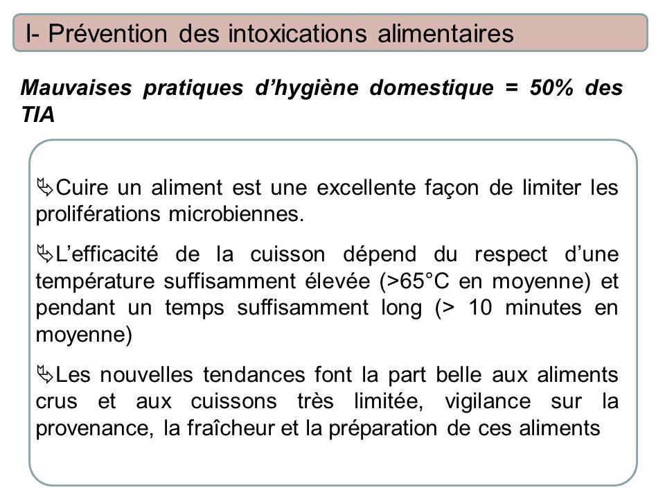 Mauvaises pratiques dhygiène domestique = 50% des TIA I- Prévention des intoxications alimentaires Cuire un aliment est une excellente façon de limiter les proliférations microbiennes.