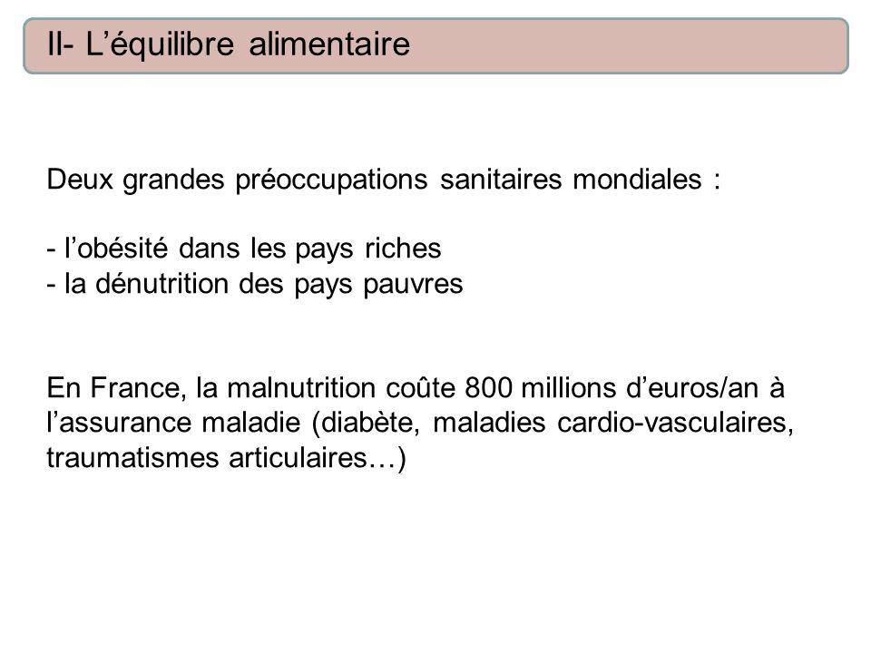 Deux grandes préoccupations sanitaires mondiales : - lobésité dans les pays riches - la dénutrition des pays pauvres En France, la malnutrition coûte 800 millions deuros/an à lassurance maladie (diabète, maladies cardio-vasculaires, traumatismes articulaires…) II- Léquilibre alimentaire