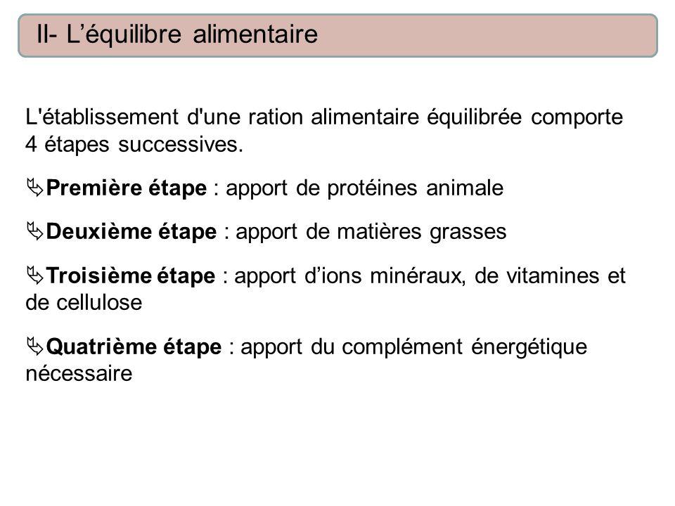 L'établissement d'une ration alimentaire équilibrée comporte 4 étapes successives. Première étape : apport de protéines animale Deuxième étape : appor