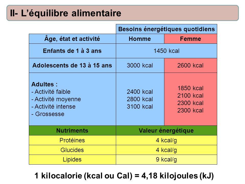 Âge, état et activité Besoins énergétiques quotidiens HommeFemme 1450 kcalEnfants de 1 à 3 ans Adolescents de 13 à 15 ans3000 kcal2600 kcal 2400 kcal 2800 kcal 3100 kcal 1850 kcal 2100 kcal 2300 kcal Adultes : - Activité faible - Activité moyenne - Activité intense - Grossesse NutrimentsValeur énergétique Protéines Glucides Lipides 4 kcal/g 9 kcal/g II- Léquilibre alimentaire 1 kilocalorie (kcal ou Cal) = 4,18 kilojoules (kJ)
