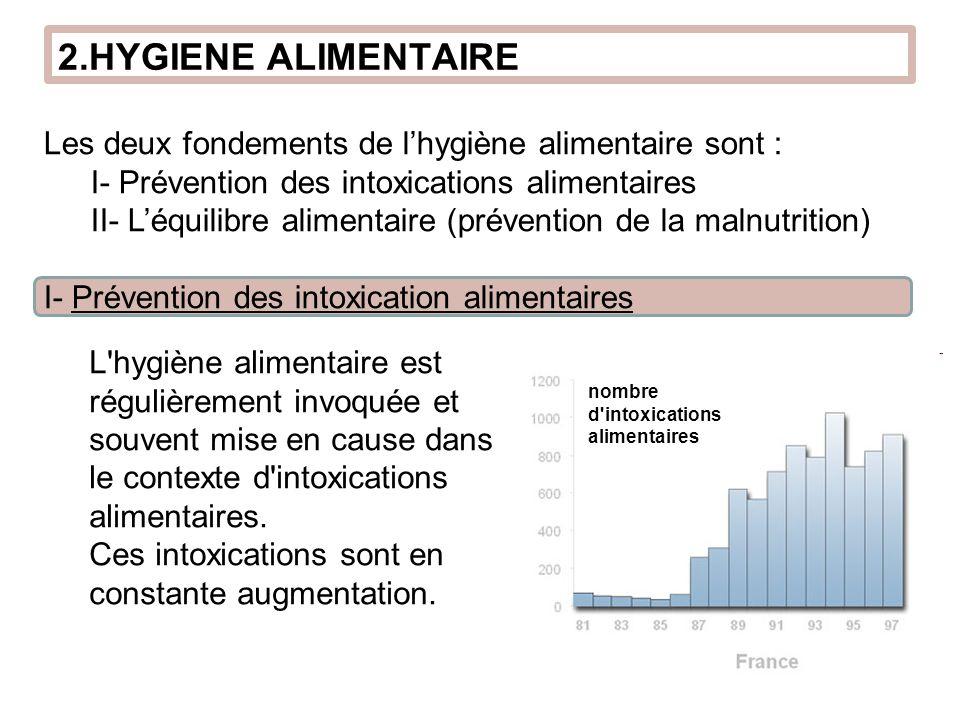 Les deux fondements de lhygiène alimentaire sont : I- Prévention des intoxications alimentaires II- Léquilibre alimentaire (prévention de la malnutrit