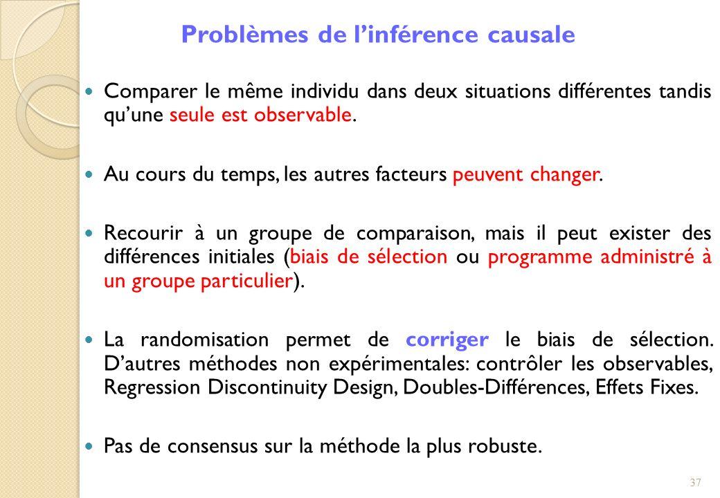 Problèmes de linférence causale Comparer le même individu dans deux situations différentes tandis quune seule est observable. Au cours du temps, les a