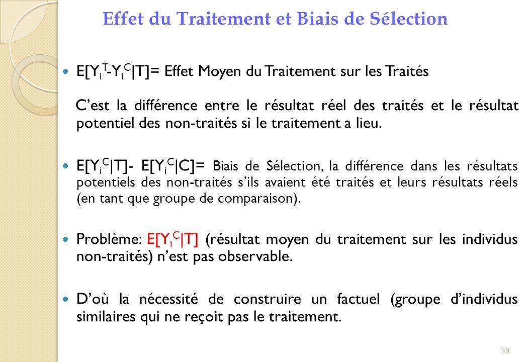 Effet du Traitement et Biais de Sélection E[Y i T -Y i C  T]= Effet Moyen du Traitement sur les Traités Cest la différence entre le résultat réel des