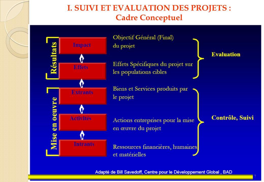 128 Principales démarches dans la conception et l exécution des évaluations d impact Pendant l Identification et la Préparation du Projet 1.