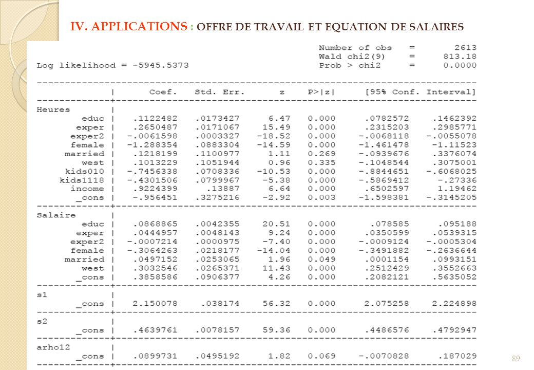 IV. APPLICATIONS : OFFRE DE TRAVAIL ET EQUATION DE SALAIRES 89