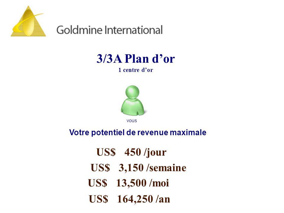3/3 Advance Gold Plan Starting Amount US$60.