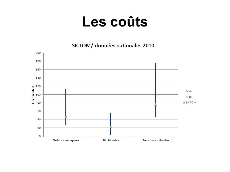 Les coûts