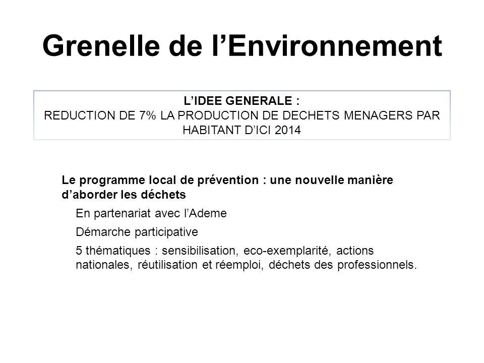 Grenelle de lEnvironnement LIDEE GENERALE : REDUCTION DE 7% LA PRODUCTION DE DECHETS MENAGERS PAR HABITANT DICI 2014 Le programme local de prévention