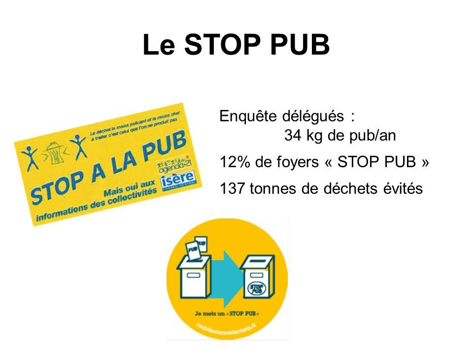 Le STOP PUB Enquête délégués : 34 kg de pub/an 12% de foyers « STOP PUB » 137 tonnes de déchets évités