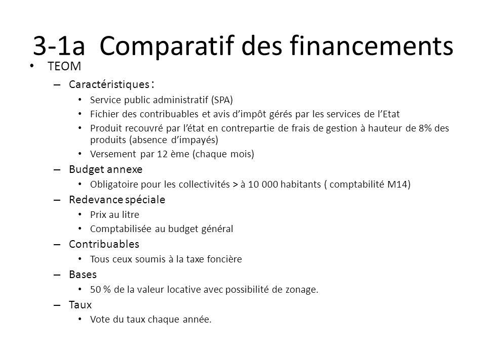 3-1a Comparatif des financements TEOM – Caractéristiques : Service public administratif (SPA) Fichier des contribuables et avis dimpôt gérés par les s