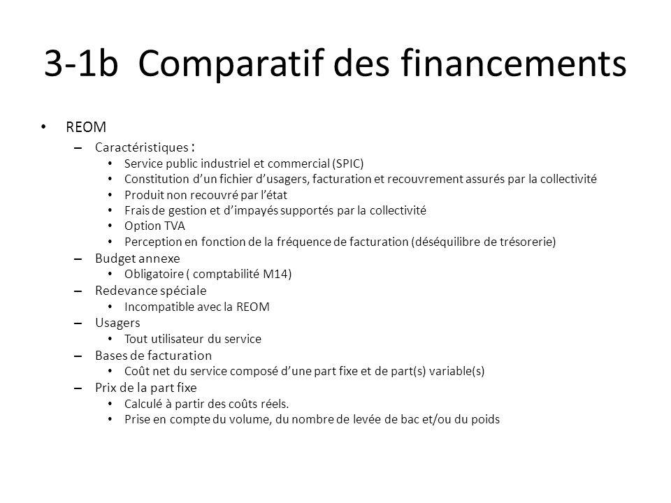 3-1b Comparatif des financements REOM – Caractéristiques : Service public industriel et commercial (SPIC) Constitution dun fichier dusagers, facturati