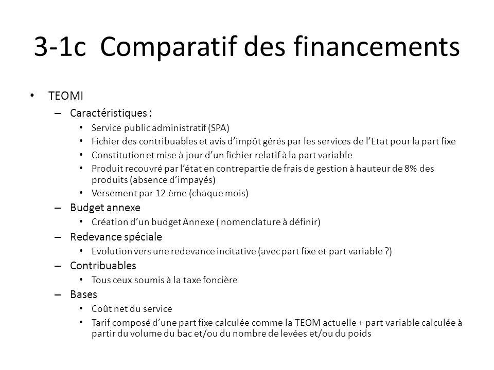 3-1c Comparatif des financements TEOMI – Caractéristiques : Service public administratif (SPA) Fichier des contribuables et avis dimpôt gérés par les