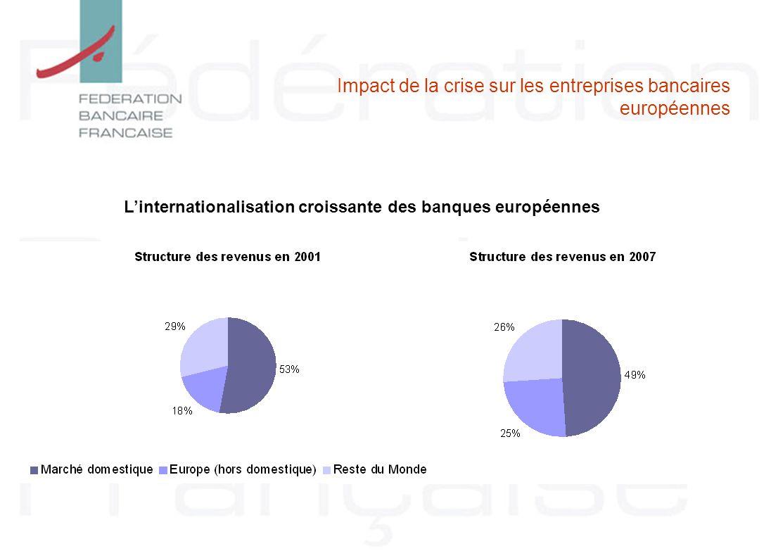 Linternationalisation croissante des banques européennes