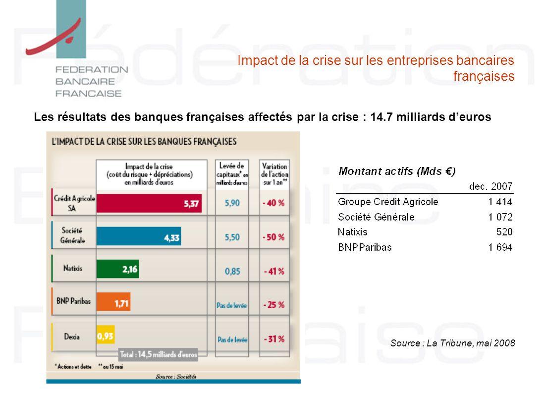 Impact de la crise sur les entreprises bancaires françaises Les résultats des banques françaises affectés par la crise : 14.7 milliards deuros Source