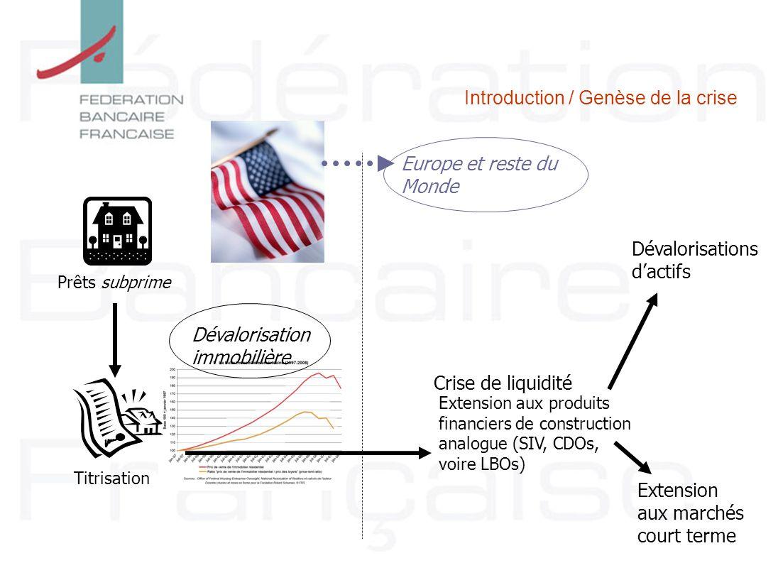 Prêts subprime Titrisation Dévalorisation immobilière Crise de liquidité Extension aux produits financiers de construction analogue (SIV, CDOs, voire
