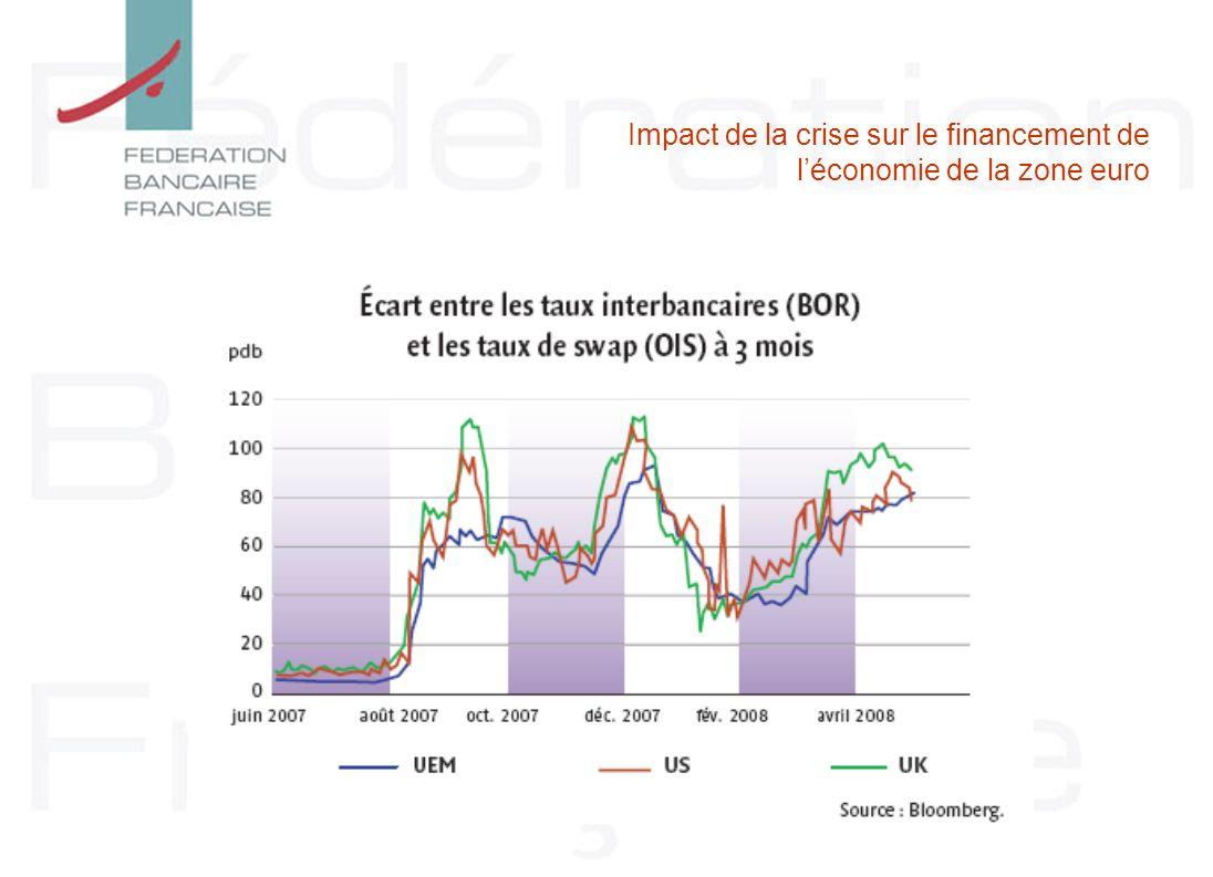 Impact de la crise sur le financement de léconomie de la zone euro