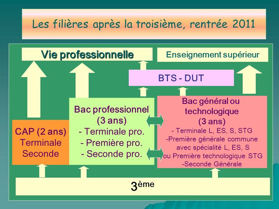 3 ème CAP (2 ans) Terminale Seconde Bac professionnel (3 ans) - Terminale pro. - Première pro. - Seconde pro. Bac général ou technologique (3 ans) - T