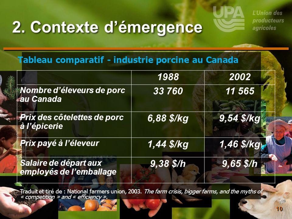 10 19882002 Nombre déleveurs de porc au Canada 33 76011 565 Prix des côtelettes de porc à lépicerie 6,88 $/kg9,54 $/kg Prix payé à léleveur 1,44 $/kg1