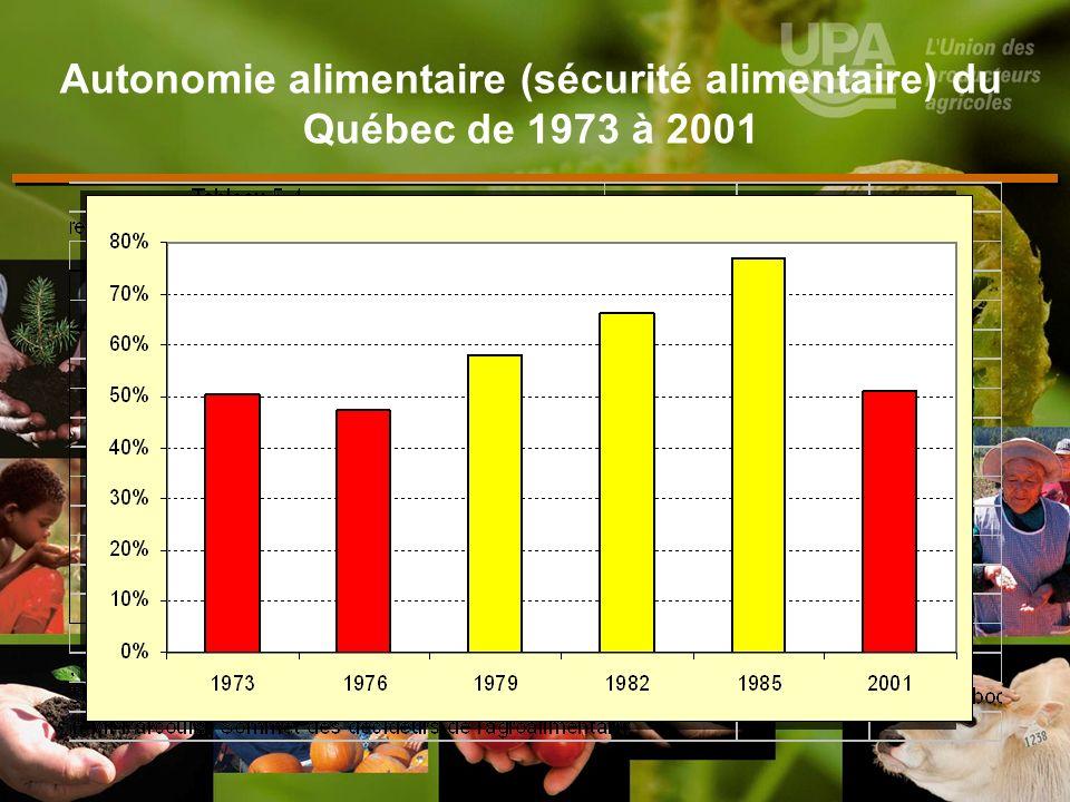 Autonomie alimentaire (sécurité alimentaire) du Québec de 1973 à 2001