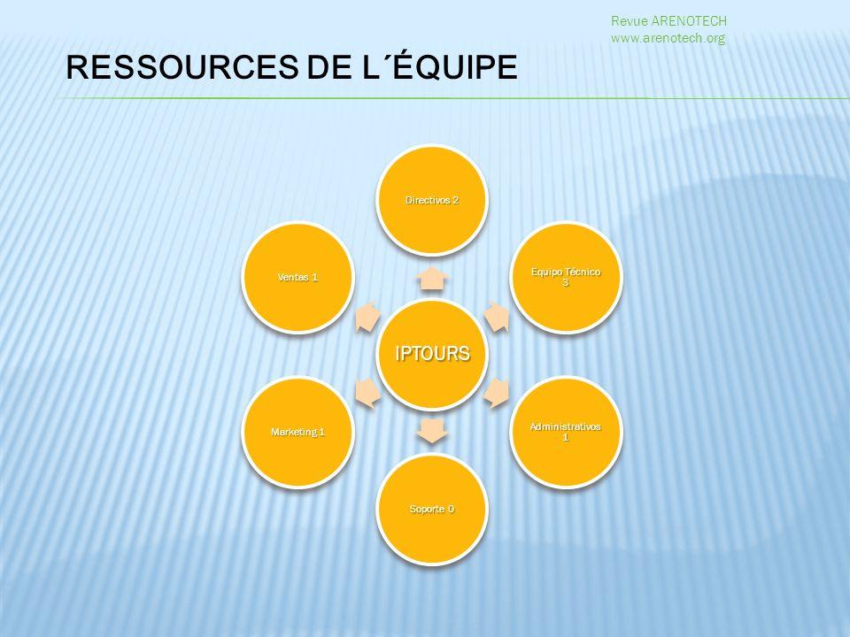 IPTOURS Directivos 2 Equipo Técnico 3 Administrativos 1 Soporte 0 Marketing 1 Ventas 1 RESSOURCES DE L´ÉQUIPE Revue ARENOTECH www.arenotech.org