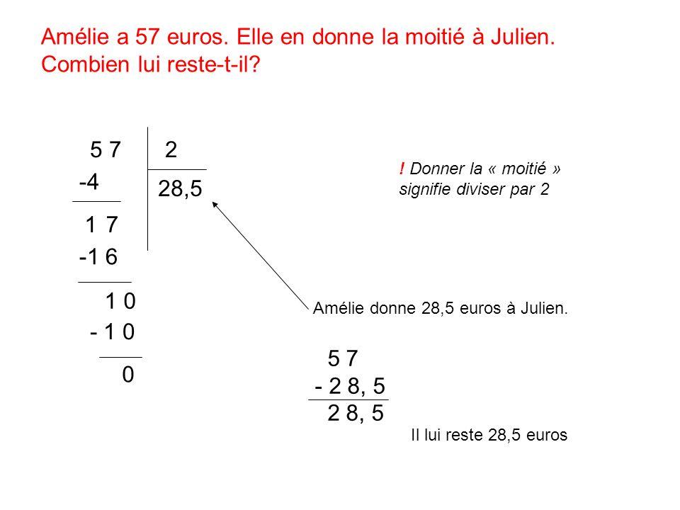 Amélie a 57 euros. Elle en donne la moitié à Julien. Combien lui reste-t-il? 5 7 2 28,5 -4 17 -1 6 1 0 - 1 0 0 ! Donner la « moitié » signifie diviser