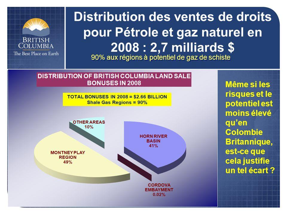 Distribution des ventes de droits pour Pétrole et gaz naturel en 2008 : 2,7 milliards $ 90% aux régions à potentiel de gaz de schiste Même si les risques et le potentiel est moins élevé quen Colombie Britannique, est-ce que cela justifie un tel écart