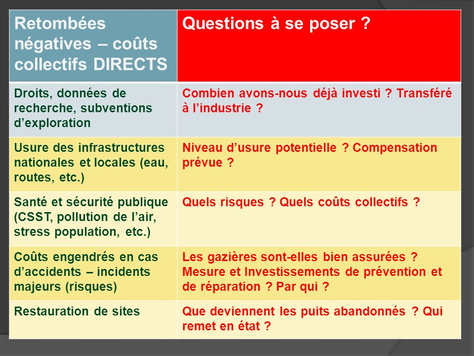 Retombées négatives – coûts collectifs DIRECTS Questions à se poser ? Droits, données de recherche, subventions dexploration Combien avons-nous déjà i