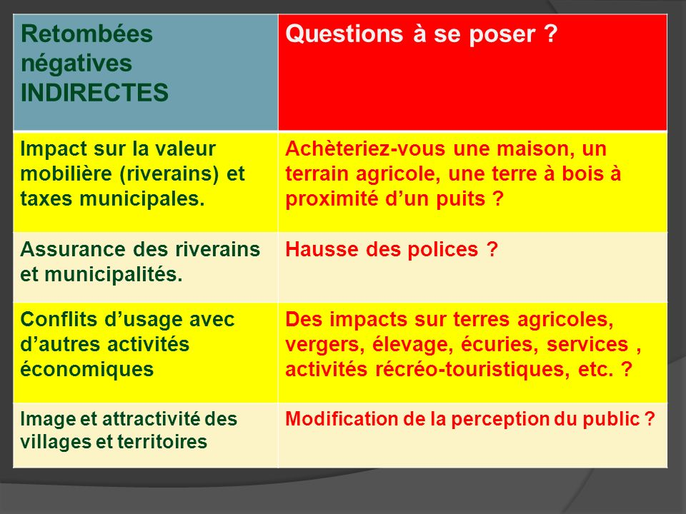 Retombées négatives INDIRECTES Questions à se poser ? Impact sur la valeur mobilière (riverains) et taxes municipales. Achèteriez-vous une maison, un