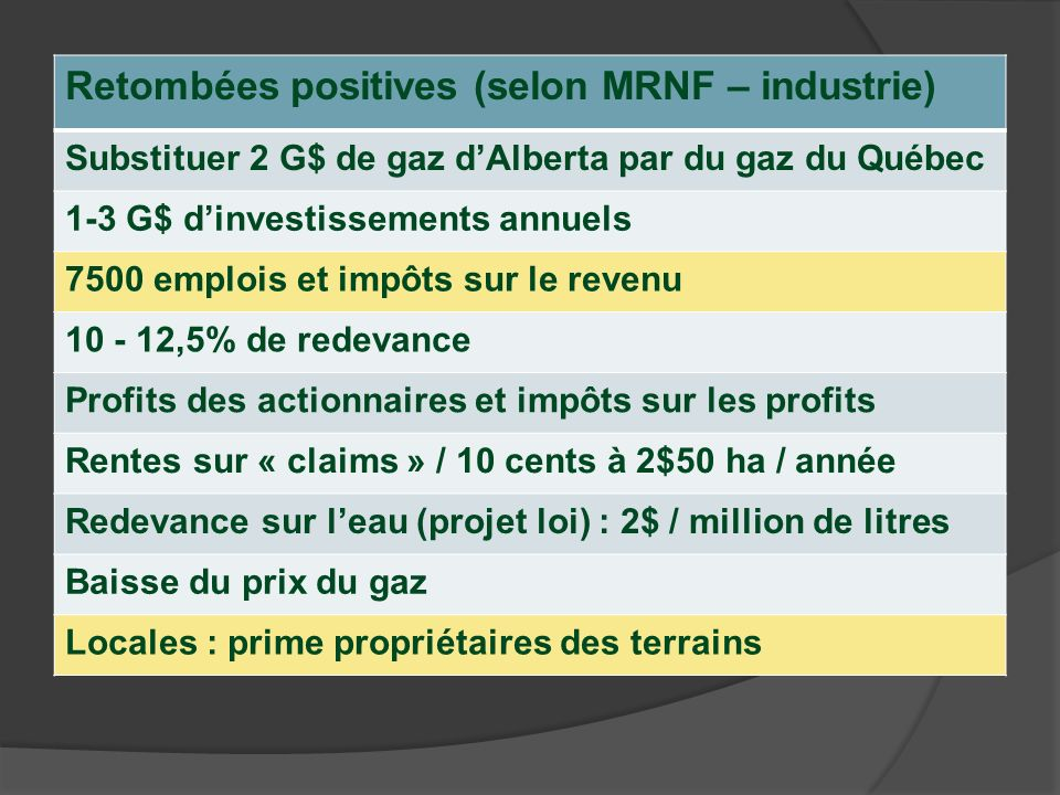 Retombées positives (selon MRNF – industrie) Substituer 2 G$ de gaz dAlberta par du gaz du Québec 1-3 G$ dinvestissements annuels 7500 emplois et impôts sur le revenu 10 - 12,5% de redevance Profits des actionnaires et impôts sur les profits Rentes sur « claims » / 10 cents à 2$50 ha / année Redevance sur leau (projet loi) : 2$ / million de litres Baisse du prix du gaz Locales : prime propriétaires des terrains