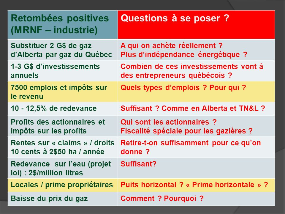 Retombées positives (MRNF – industrie) Questions à se poser ? Substituer 2 G$ de gaz dAlberta par gaz du Québec A qui on achète réellement ? Plus dind