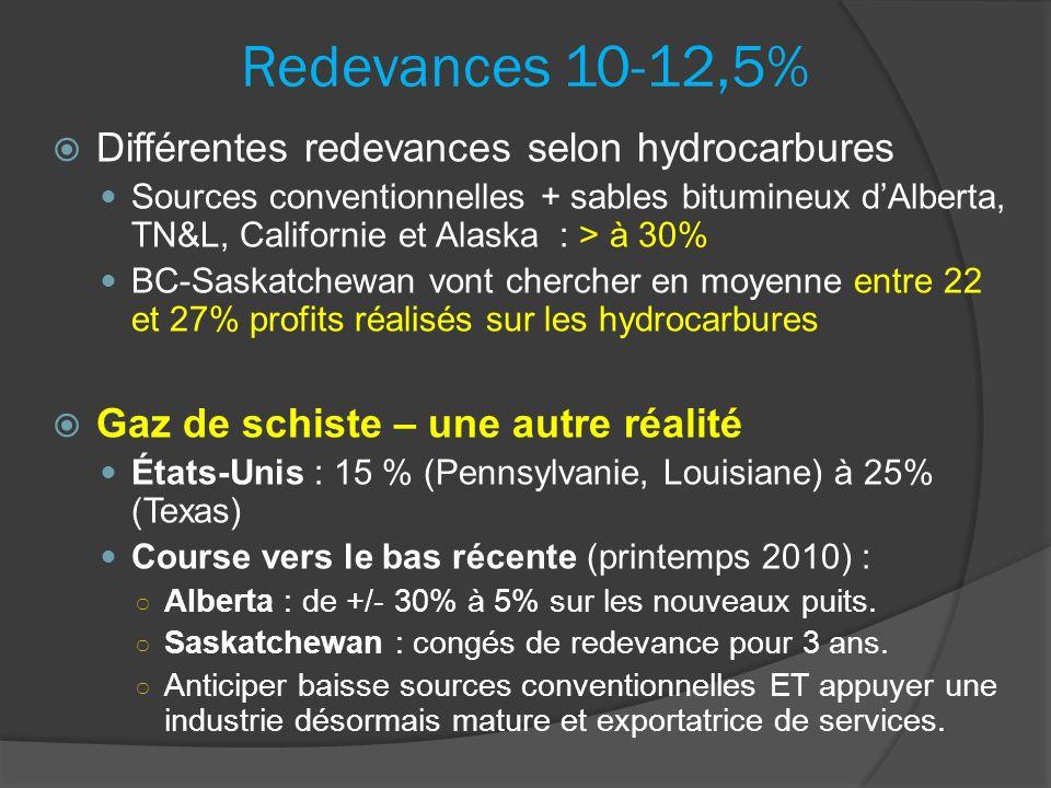 Redevances 10-12,5% Différentes redevances selon hydrocarbures Sources conventionnelles + sables bitumineux dAlberta, TN&L, Californie et Alaska : > à 30% BC-Saskatchewan vont chercher en moyenne entre 22 et 27% profits réalisés sur les hydrocarbures Gaz de schiste – une autre réalité États-Unis : 15 % (Pennsylvanie, Louisiane) à 25% (Texas) Course vers le bas récente (printemps 2010) : Alberta : de +/- 30% à 5% sur les nouveaux puits.